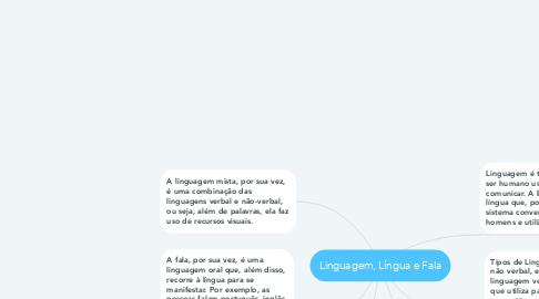 Mind Map: Linguagem, Língua e Fala