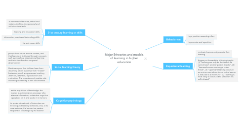 Mind Map: Major 5theories and models of learning in higher education