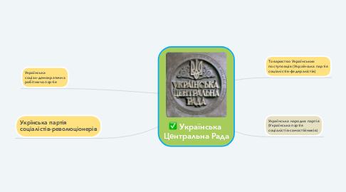 Mind Map: Українська  Центральна Рада
