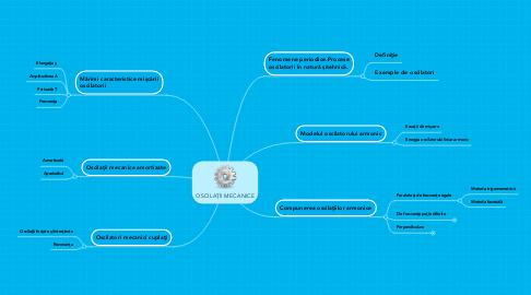 Mind Map: OSCILAŢII MECANICE