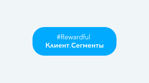 Mind Map: #Rewardful  Клиент.Сегменты