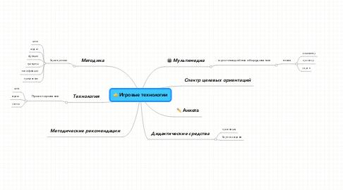 Mind Map: Игровые технологии