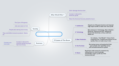 Mind Map: The American Boom - 1920