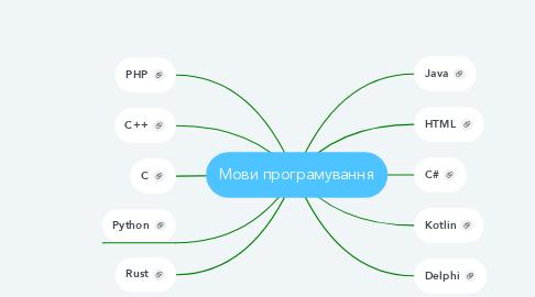 Mind Map: Мови програмування