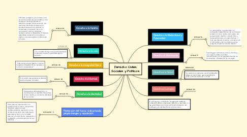 Mind Map: Derecho Civiles, Sociales y Políticos.