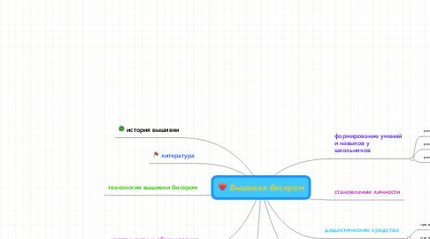 Mind Map: Вышивка бисером