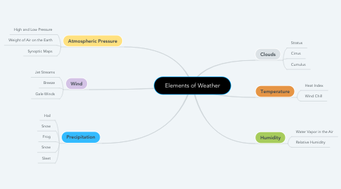 Mind Map: Elements of Weather