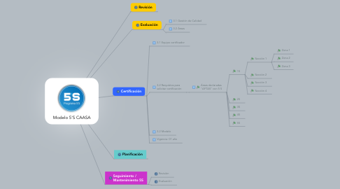 Mind Map: Modelo 5'S CAASA
