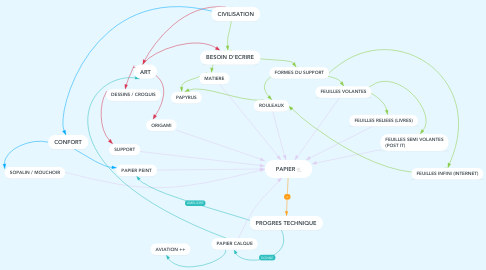 Mind Map: PAPIER