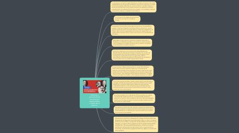 Mind Map: Sistemas y pensamientos económicos desarrollados a través de la historia.
