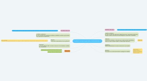 Mind Map: Estadistica conceptos generales y fundamentales. (1)