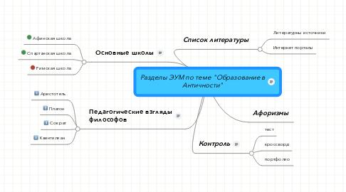 "Mind Map: Разделы ЭУМ по теме ""Образование в Античности"""