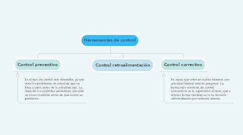 Mind Map: Herramientas de control