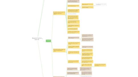 Mind Map: Alexander Hamilton Summary