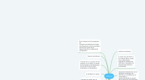 Mind Map: software