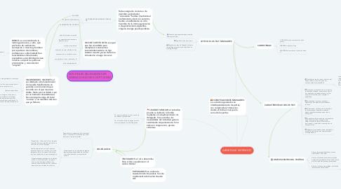 Mind Map: ABORDAJE SISTEMICO