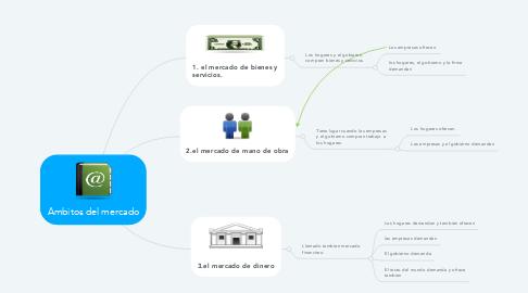 Mind Map: Ambitos del mercado
