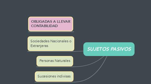 Mind Map: SUJETOS PASIVOS