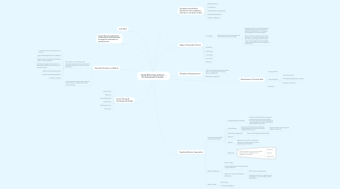 Mind Map: Social Work Interventions Ch.5-Generalist Practice