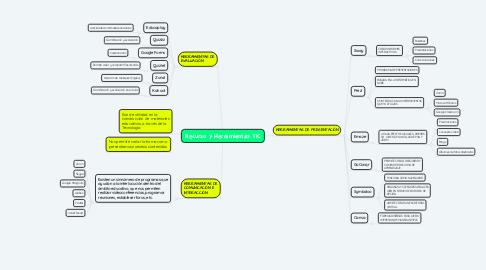 Mind Map: Recurso y Herramientas TIC
