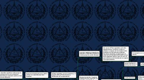 Mind Map: Proceso Legislativo:  El proceso de formación de una ley está compuesto por una serie de actos formales en los que la autoridad elabora una ley para que entre en vigencia, o también para modificar, interpretar o derogar una ley que ya se encuentre vigente.