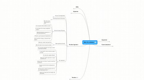 Mind Map: Sales Co-ordinator
