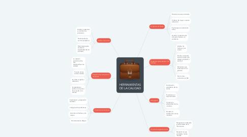 Mind Map: HERRAMIENTAS DE LA CALIDAD