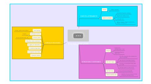 Mind Map: EVANGELIO DE JUAN
