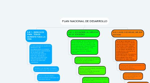 Mind Map: PLAN NACIONAL DE DESARROLLO