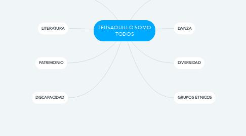 Mind Map: TEUSAQUILLO SOMO TODOS
