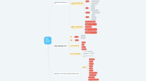 Mind Map: CỘNG ĐỒNG THẾ HỆ GEN Z