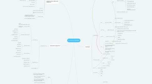 Mind Map: กิจกรรมบำบัดจิตสังคม