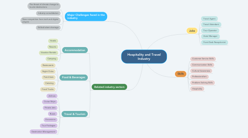 Mind Map: Hospitality and Travel Industry