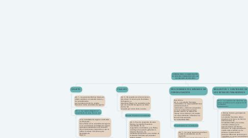 Mind Map: NORMAS PARA LA ELABORACIÓN DE ESTADOS FINANCIEROS DE LAS SOCIEDADES DE SEGUROS