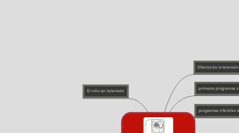 Mind Map: La televisión en la infancia
