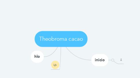 Mind Map: Theobroma cacao