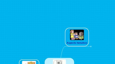 Mind Map: Eqaula: Televisión en la infancia