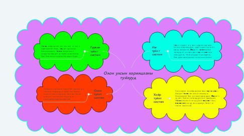 Mind Map: Олон улсын харилцааны туйлууд