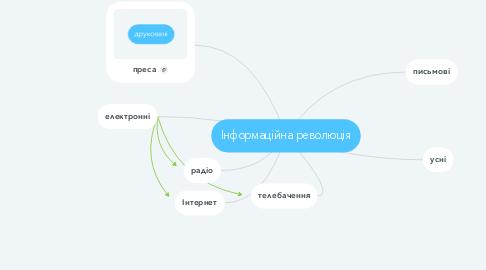 Mind Map: Інформаційна революція