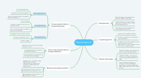 Mind Map: Радіоактивність