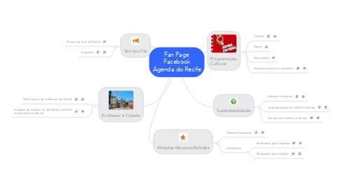 Mind Map: Fan Page Facebook Agenda do Recife