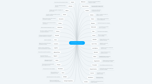 Mind Map: Suministros y Compras