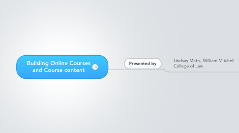 Mind Map: Building Online Courses and Course content