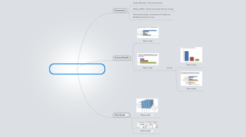 Mind Map: A critical look at outsourcing services to central IT and the cloud