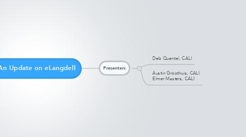 Mind Map: An Update on eLangdell