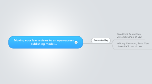 Mind Map: Moving your law reviews to an open-access publishing model...