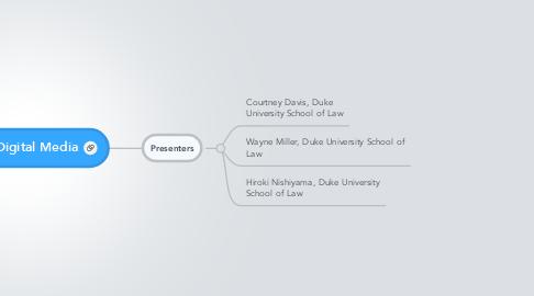 Mind Map: DMR: Digital Media