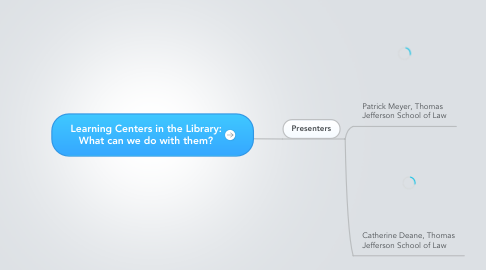 Mind Map: Learning Centers in the Library: What can we do with them?