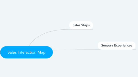 Mind Map: Sales Interaction Map
