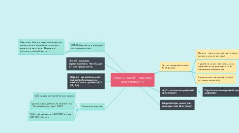 Mind Map: Технічні засоби і системи спостереження